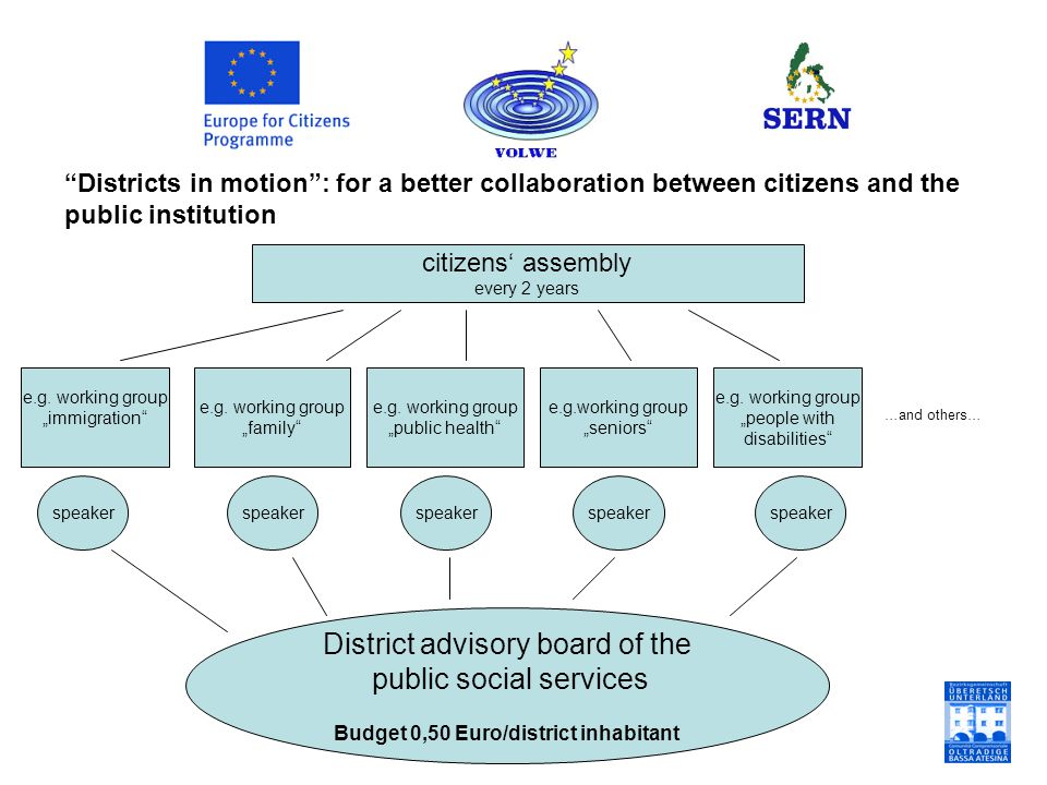 """Districts in motion"": for a better collaboration between citizens and the public institution citizens' assembly every 2 years e.g. working group ""imm"