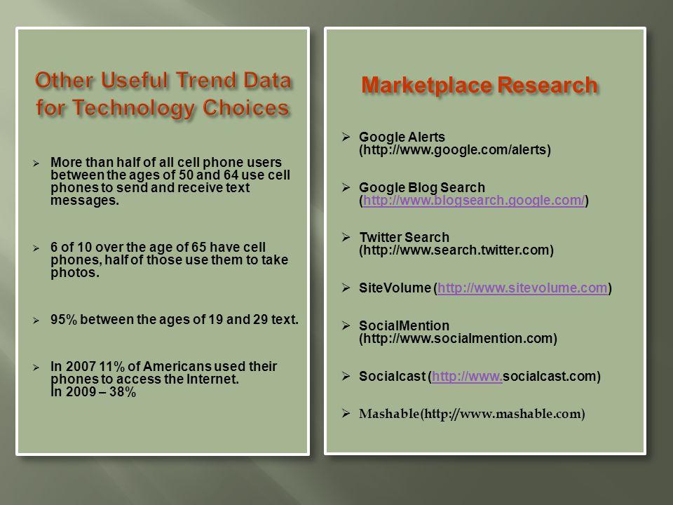  Google Alerts (http://www.google.com/alerts)  Google Blog Search (http://www.blogsearch.google.com/)http://www.blogsearch.google.com/  Twitter Search (http://www.search.twitter.com)  SiteVolume (http://www.sitevolume.com)http://www.sitevolume.com  SocialMention (http://www.socialmention.com)  Socialcast (http://www.socialcast.com)http://www.