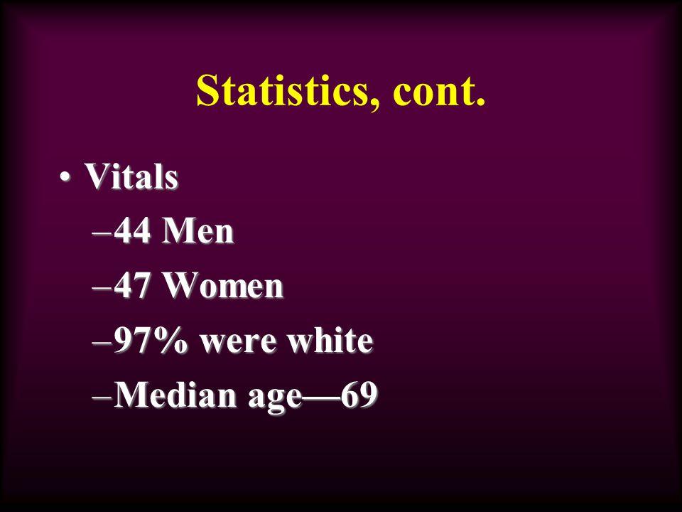Statistics, cont. VitalsVitals –44 Men –47 Women –97% were white –Median age—69