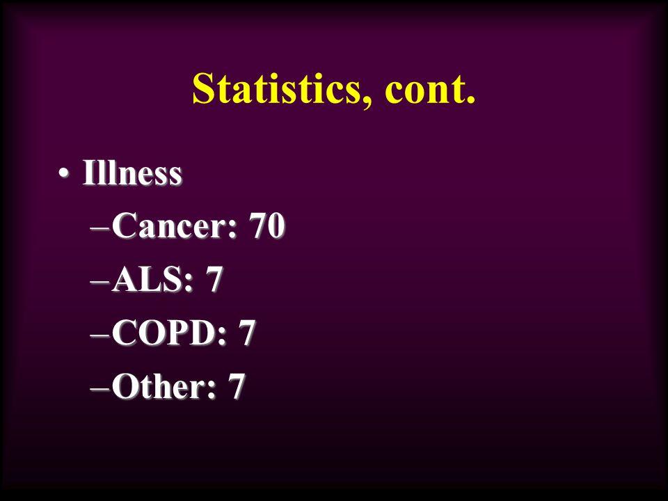 Statistics, cont. IllnessIllness –Cancer: 70 –ALS: 7 –COPD: 7 –Other: 7