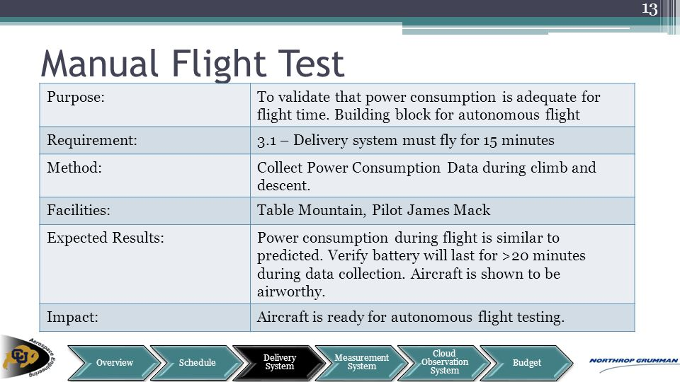 Manual Flight Test 13 Purpose:To validate that power consumption is adequate for flight time. Building block for autonomous flight Requirement:3.1 – D