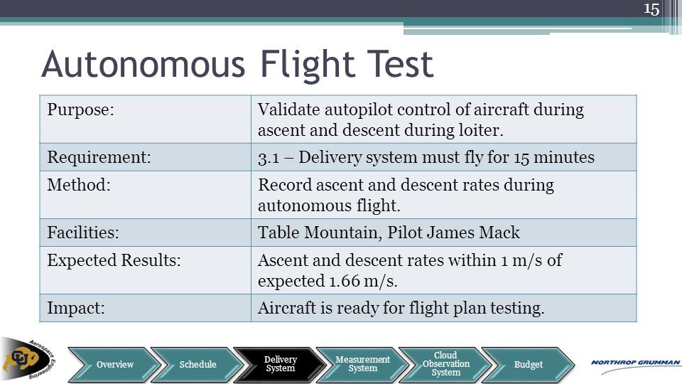 Autonomous Flight Test 15 Purpose:Validate autopilot control of aircraft during ascent and descent during loiter. Requirement:3.1 – Delivery system mu