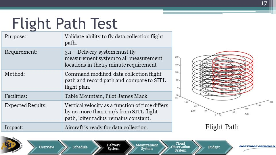 Flight Path Flight Path Test 17 Purpose:Validate ability to fly data collection flight path. Requirement:3.1 – Delivery system must fly measurement sy
