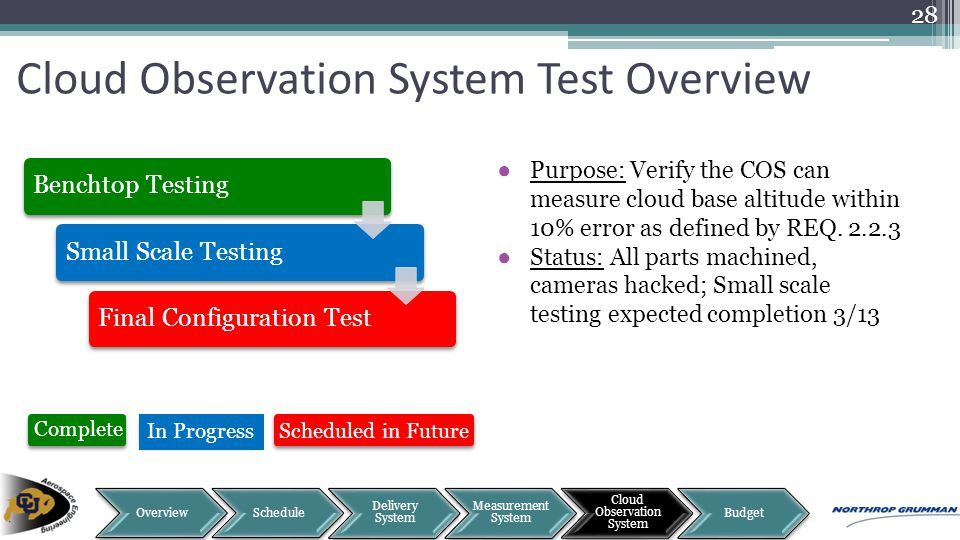 Cloud Observation System Test Overview 28 Benchtop TestingSmall Scale TestingFinal Configuration Test ●Purpose: Verify the COS can measure cloud base