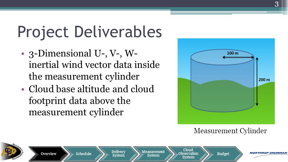 Project Deliverables 3-Dimensional U-, V-, W- inertial wind vector data inside the measurement cylinder Cloud base altitude and cloud footprint data a