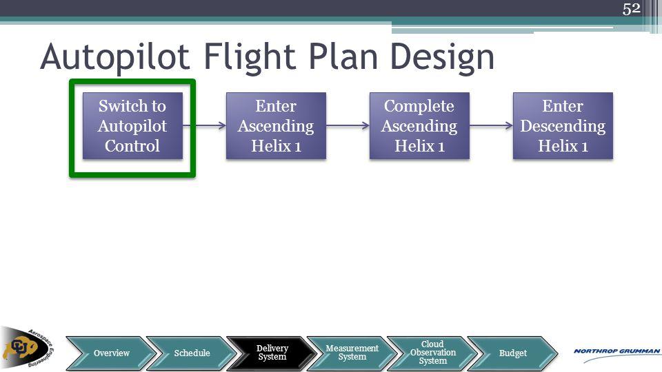 Autopilot Flight Plan Design 52 Switch to Autopilot Control Enter Ascending Helix 1 Complete Ascending Helix 1 Complete Ascending Helix 1 Enter Descen