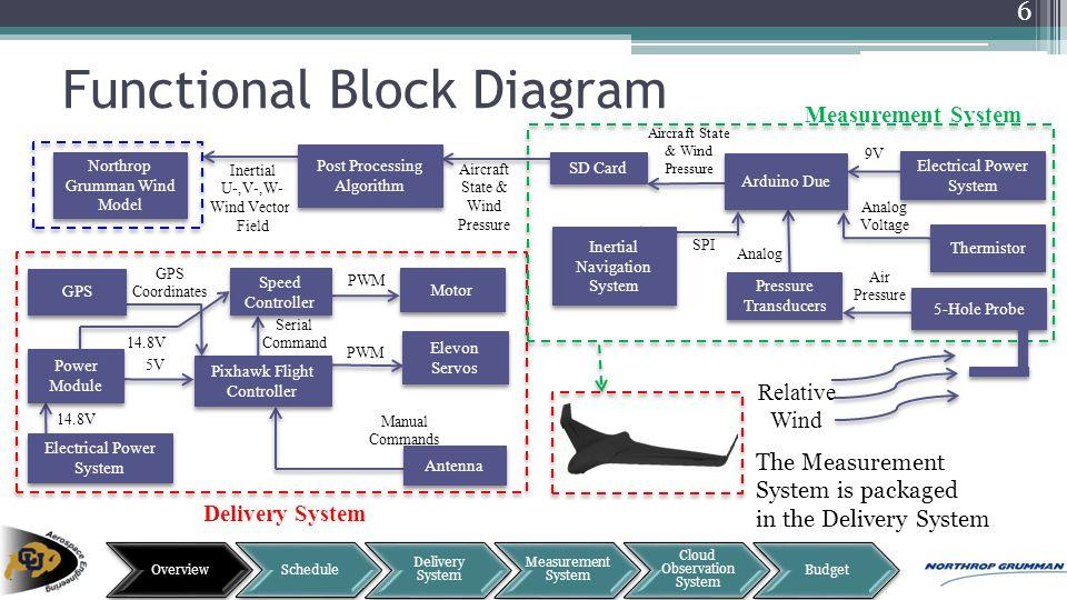 Functional Block Diagram Aircraft State & Wind Pressure Inertial U-,V-,W- Wind Vector Field Post Processing Algorithm Northrop Grumman Wind Model Deli