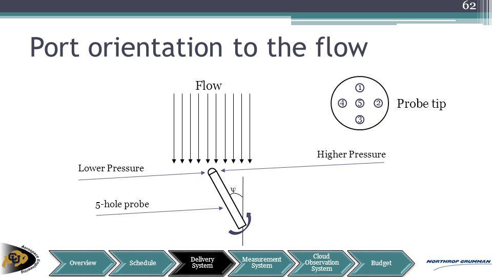 Port orientation to the flow 62 ψ Flow Lower Pressure Higher Pressure 5 2 1 3 4 Probe tip 5-hole probe