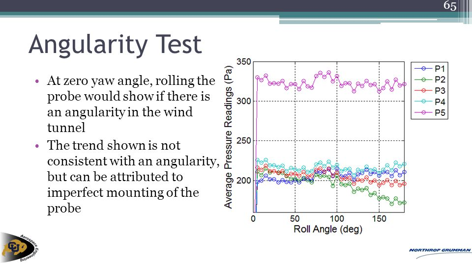 Angularity Test At zero yaw angle, rolling the probe would show if there is an angularity in the wind tunnel The trend shown is not consistent with an