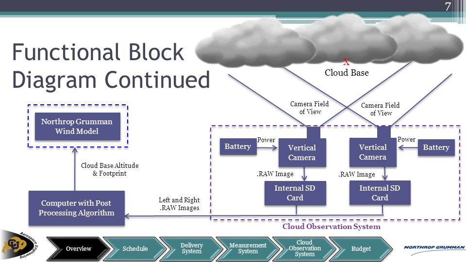 Functional Block Diagram Continued Vertical Camera Internal SD Card Cloud Observation System Northrop Grumman Wind Model Computer with Post Processing