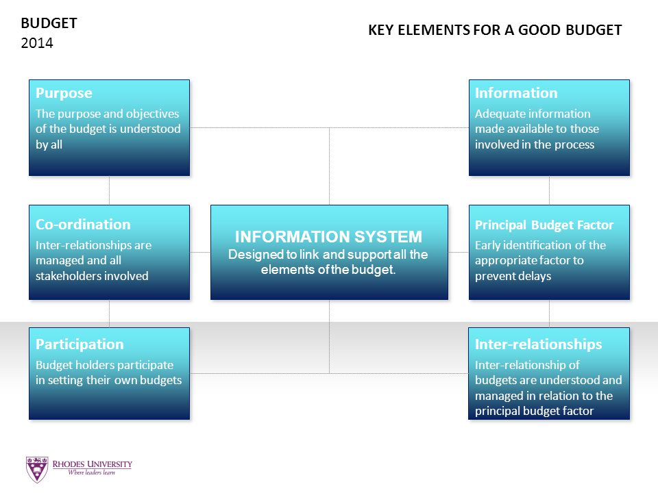 BUDGET 2014 INFORMATION SYSTEM Designed to link and support all the elements of the budget. INFORMATION SYSTEM Designed to link and support all the el