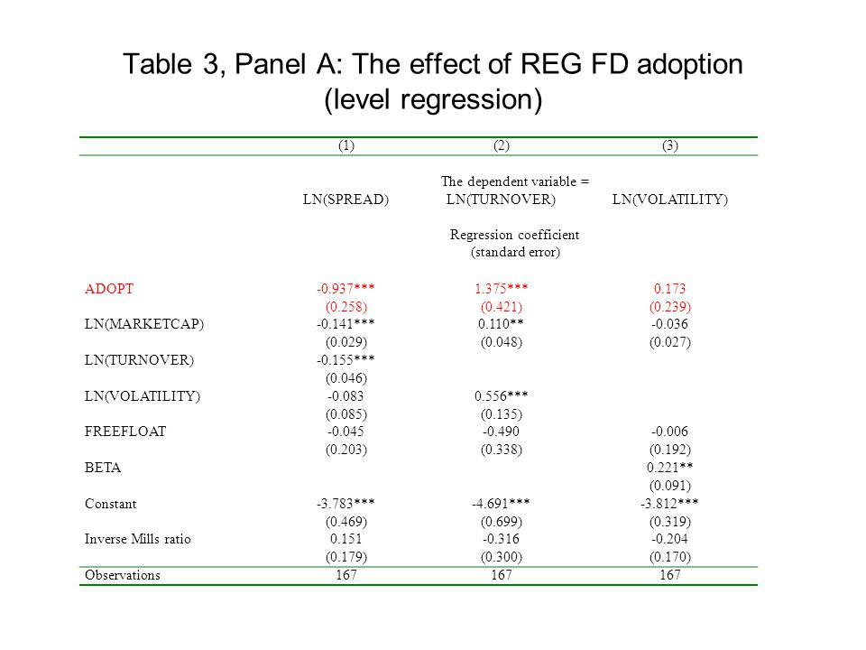 Table 3, Panel A: The effect of REG FD adoption (level regression) (1)(2)(3) The dependent variable = LN(SPREAD)LN(TURNOVER)LN(VOLATILITY) Regression coefficient (standard error) ADOPT-0.937***1.375***0.173 (0.258)(0.421)(0.239) LN(MARKETCAP)-0.141***0.110**-0.036 (0.029)(0.048)(0.027) LN(TURNOVER)-0.155*** (0.046) LN(VOLATILITY)-0.0830.556*** (0.085)(0.135) FREEFLOAT-0.045-0.490-0.006 (0.203)(0.338)(0.192) BETA0.221** (0.091) Constant-3.783***-4.691***-3.812*** (0.469)(0.699)(0.319) Inverse Mills ratio0.151-0.316-0.204 (0.179)(0.300)(0.170) Observations167