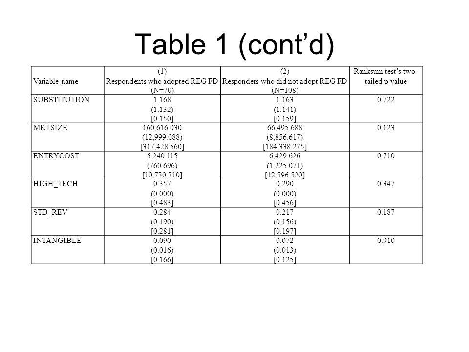 Table 2: LOGIT model of REG FD adoption determinants (1) All adopters vs.