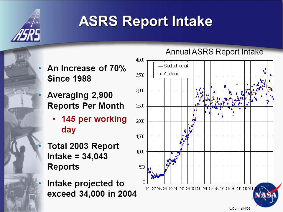 L.Connell 4/05 Annual ASRS Report Intake ASRS Report Intake An Increase of 70% Since 1988 Averaging 2,900 Reports Per Month 145 per working day Total 2003 Report Intake = 34,043 Reports Intake projected to exceed 34,000 in 2004