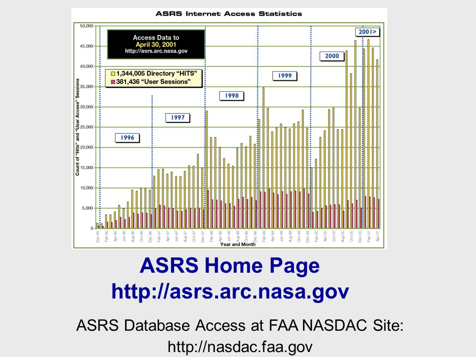 ASRS Home Page http://asrs.arc.nasa.gov ASRS Database Access at FAA NASDAC Site: http://nasdac.faa.gov