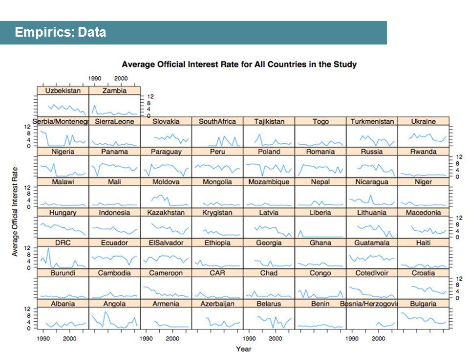 7 Empirics: Data