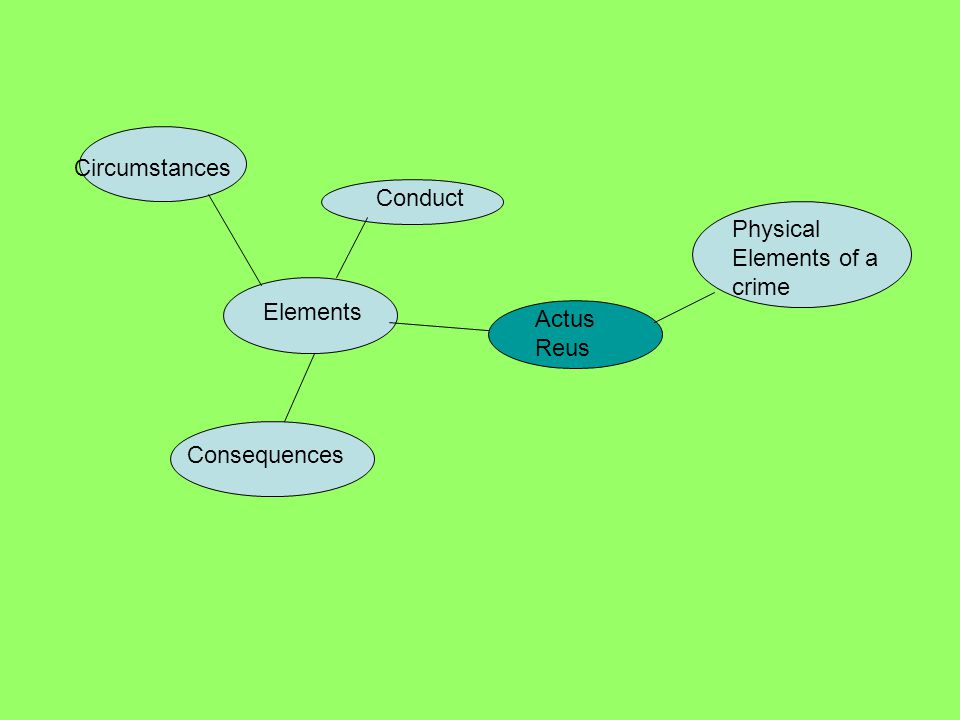 Actus Reus Elements Conduct Consequences Physical Elements of a crime Circumstances