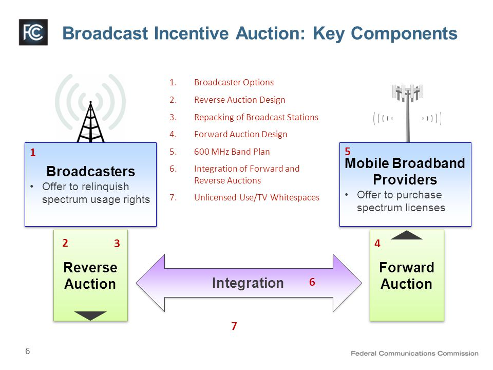 6 Broadcast Incentive Auction: Key Components Reverse Auction Forward Auction Broadcasters Offer to relinquish spectrum usage rights Broadcasters Offer to relinquish spectrum usage rights Mobile Broadband Providers Offer to purchase spectrum licenses Mobile Broadband Providers Offer to purchase spectrum licenses Integration 1 2 34 5 6 7 1.Broadcaster Options 2.Reverse Auction Design 3.Repacking of Broadcast Stations 4.Forward Auction Design 5.600 MHz Band Plan 6.Integration of Forward and Reverse Auctions 7.Unlicensed Use/TV Whitespaces