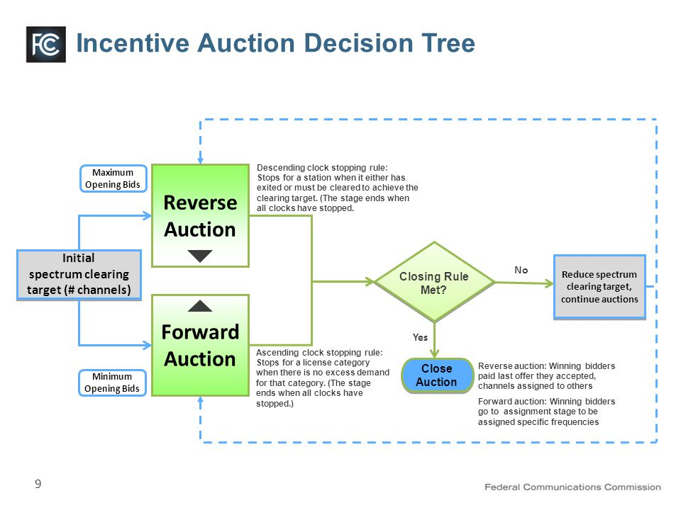 9 Incentive Auction Decision Tree Reverse Auction Forward Auction Maximum Opening Bids Minimum Opening Bids Initial spectrum clearing target (# channels) Initial spectrum clearing target (# channels) No Yes Close Auction Reduce spectrum clearing target, continue auctions Ascending clock stopping rule: Stops for a license category when there is no excess demand for that category.