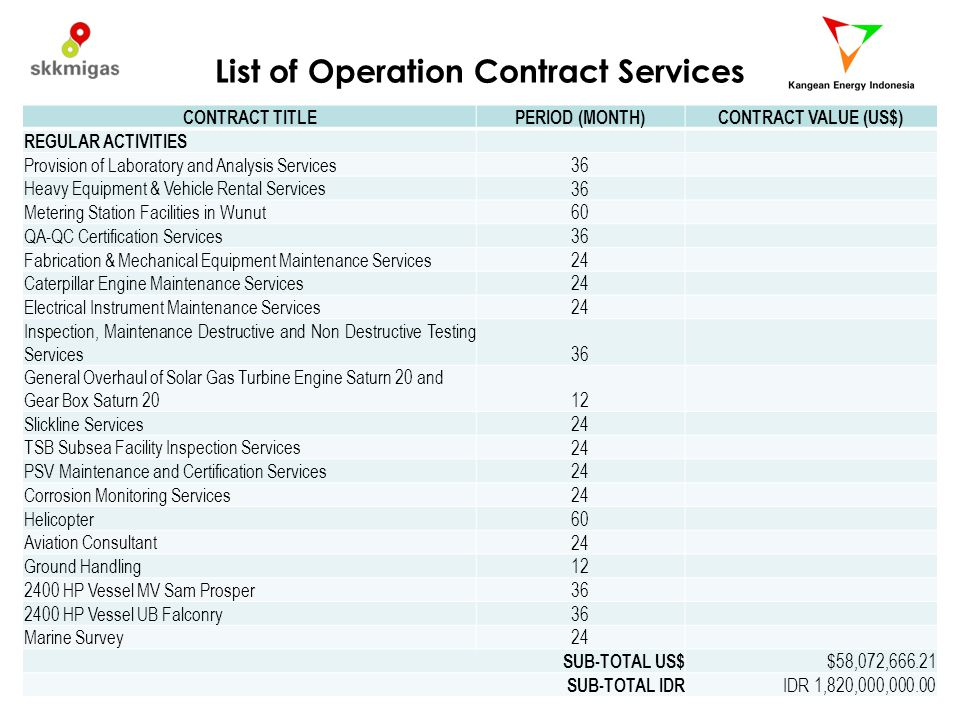 List of Operation Contract Services CONTRACT TITLEPERIOD (MONTH)CONTRACT VALUE (US$) REGULAR ACTIVITIES Provision of Laboratory and Analysis Services 36 Heavy Equipment & Vehicle Rental Services 36 Metering Station Facilities in Wunut 60 QA-QC Certification Services 36 Fabrication & Mechanical Equipment Maintenance Services 24 Caterpillar Engine Maintenance Services 24 Electrical Instrument Maintenance Services 24 Inspection, Maintenance Destructive and Non Destructive Testing Services 36 General Overhaul of Solar Gas Turbine Engine Saturn 20 and Gear Box Saturn 20 12 Slickline Services 24 TSB Subsea Facility Inspection Services 24 PSV Maintenance and Certification Services 24 Corrosion Monitoring Services 24 Helicopter 60 Aviation Consultant 24 Ground Handling 12 2400 HP Vessel MV Sam Prosper 36 2400 HP Vessel UB Falconry 36 Marine Survey 24 SUB-TOTAL US$ $58,072,666.21 SUB-TOTAL IDR IDR 1,820,000,000.00