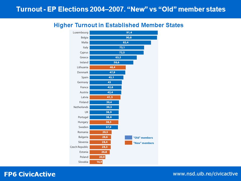FP6 CivicActive www.nsd.uib.no/civicactive Turnout - EP Elections 2004–2007.