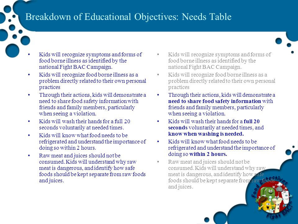 Breakdown of Educational Objectives: Needs Table Kids will recognize symptoms and forms of food borne illness as identified by the national Fight BAC