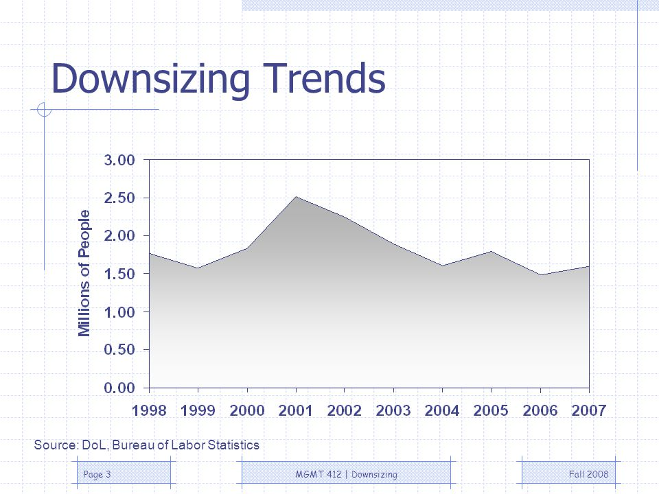 Fall 2008MGMT 412   DownsizingPage 3 Downsizing Trends Source: DoL, Bureau of Labor Statistics