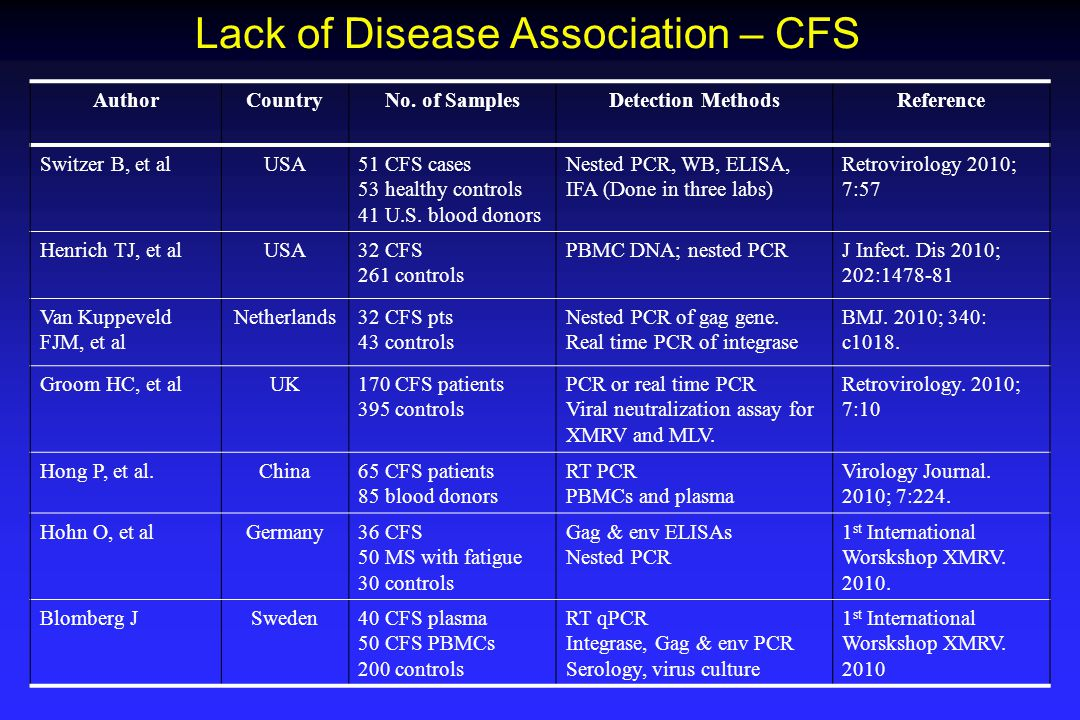 Lack of Disease Association – CFS AuthorCountryNo. of SamplesDetection MethodsReference Switzer B, et alUSA51 CFS cases 53 healthy controls 41 U.S. bl