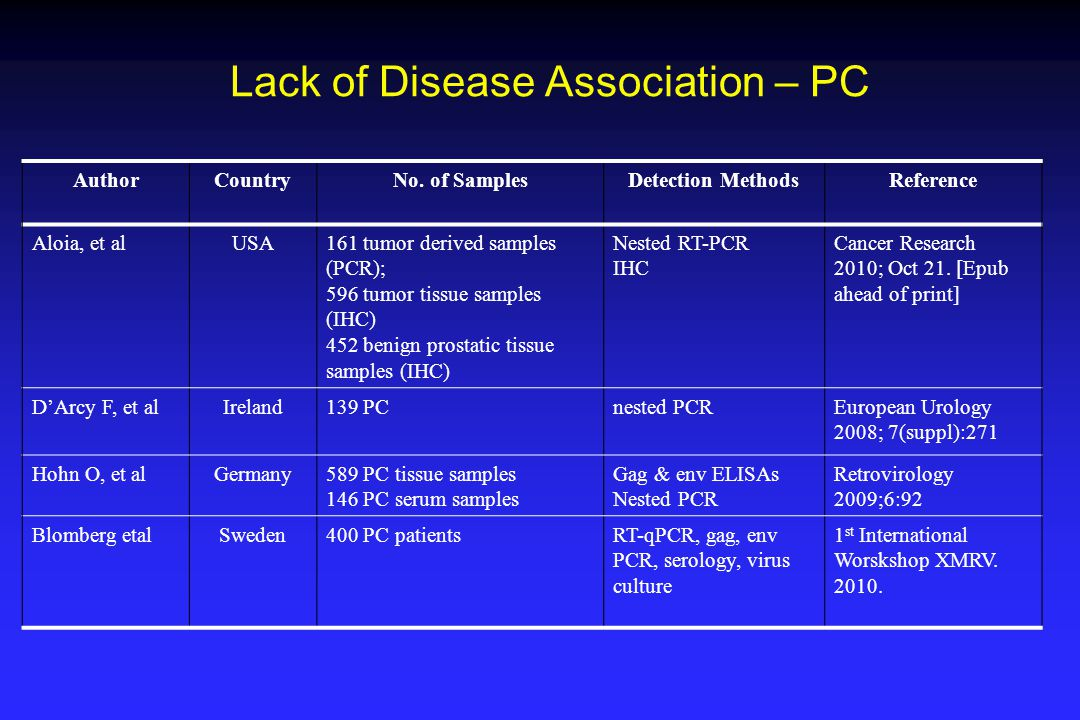 Lack of Disease Association – PC AuthorCountryNo. of SamplesDetection MethodsReference Aloia, et alUSA161 tumor derived samples (PCR); 596 tumor tissu