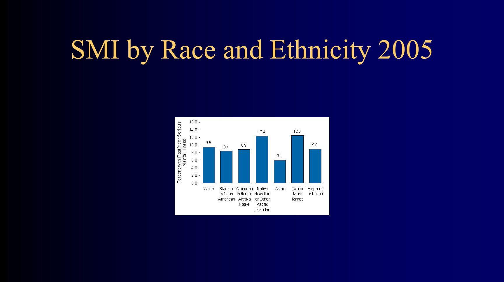 SMI by Race and Ethnicity 2005
