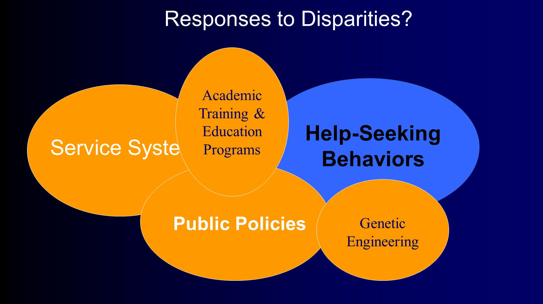Help-Seeking Behaviors Responses to Disparities.