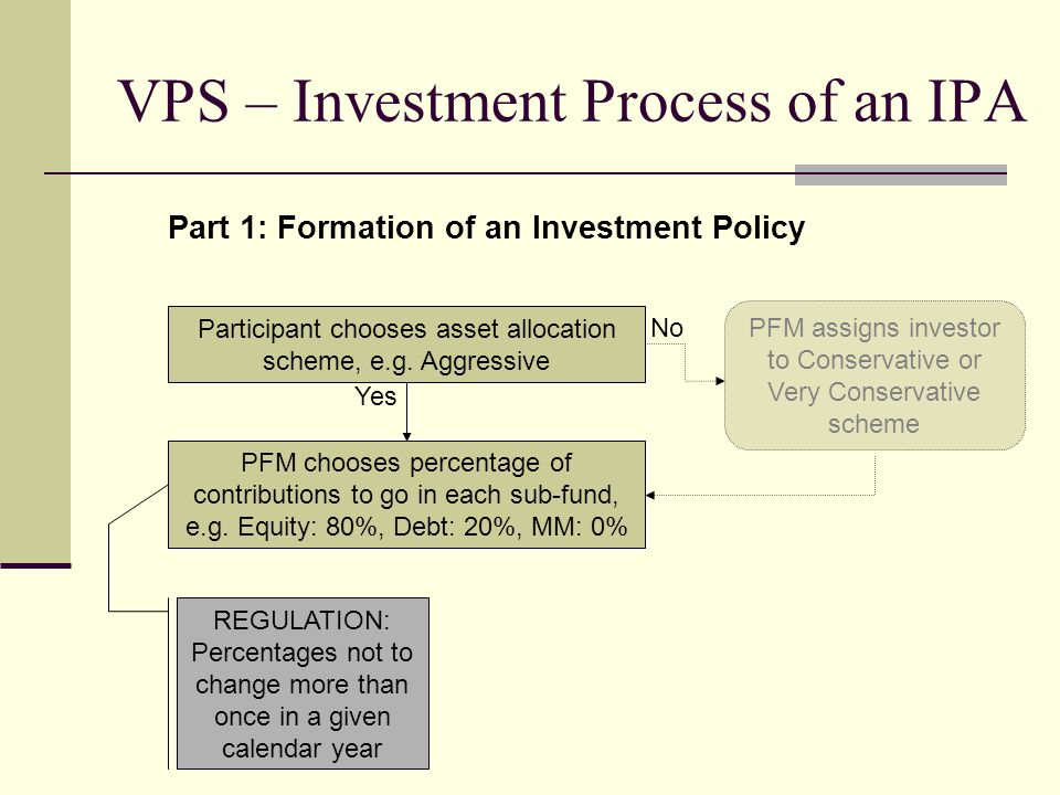 VPS – Investment Process of an IPA Yes PFM assigns investor to Conservative or Very Conservative scheme Participant chooses asset allocation scheme, e.g.