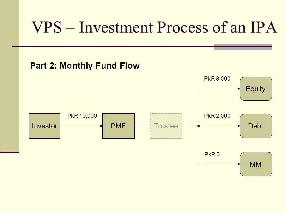 VPS – Investment Process of an IPA Part 2: Monthly Fund Flow InvestorPMFTrustee Equity Debt MM PkR 10,000PkR 2,000 PkR 0 PkR 8,000