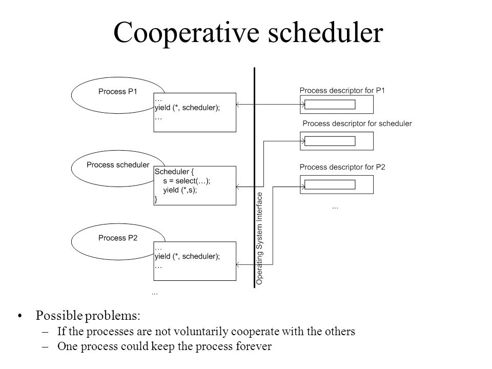 Cooperative scheduler Possible problems: –If the processes are not voluntarily cooperate with the others –One process could keep the process forever