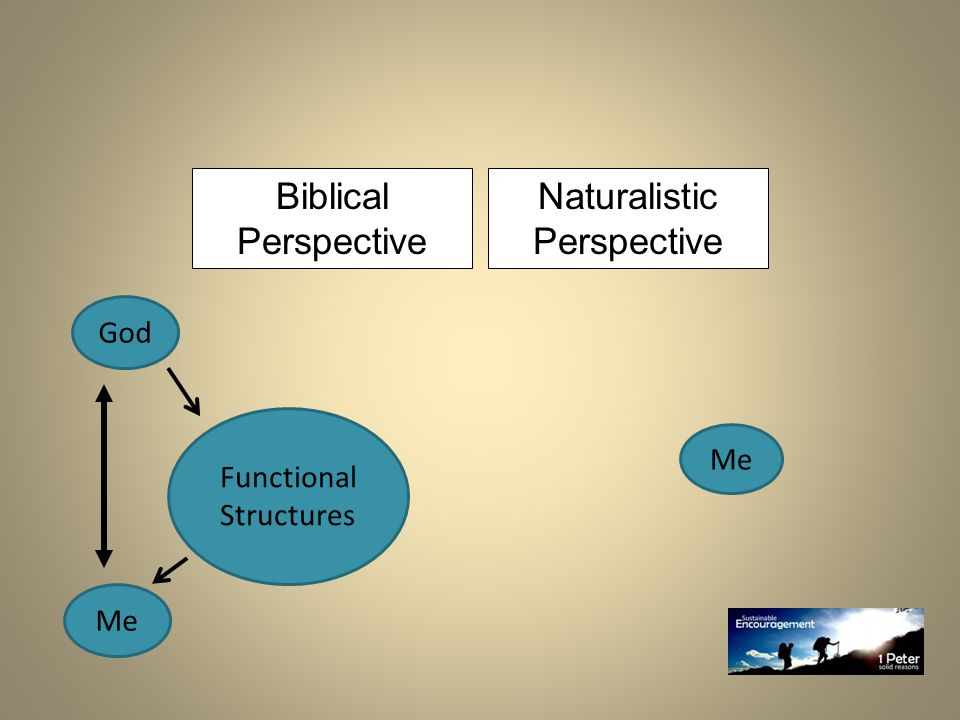 Me God Functional Structures Biblical Perspective Naturalistic Perspective Me
