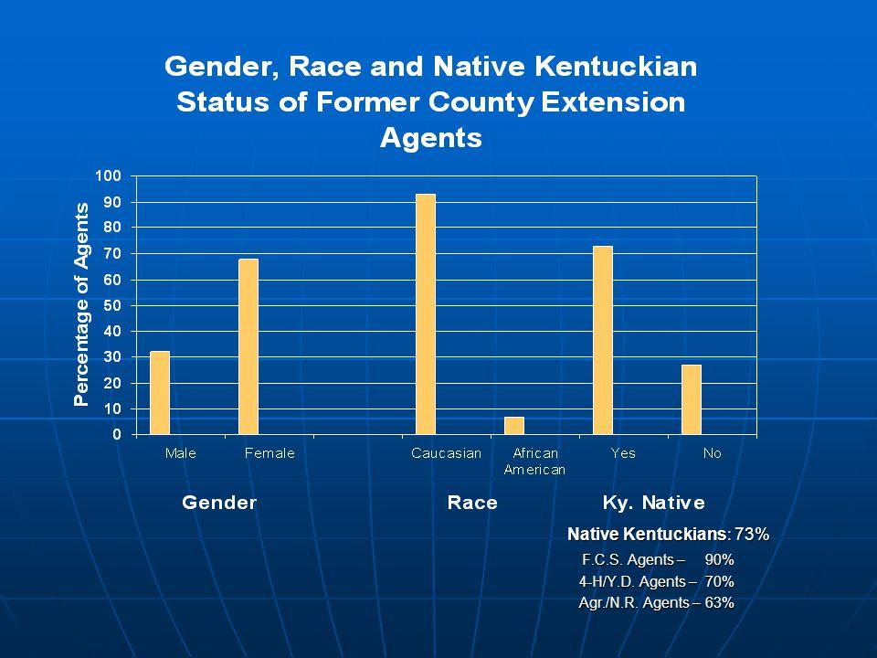 Native Kentuckians: 73% Native Kentuckians: 73% F.C.S.