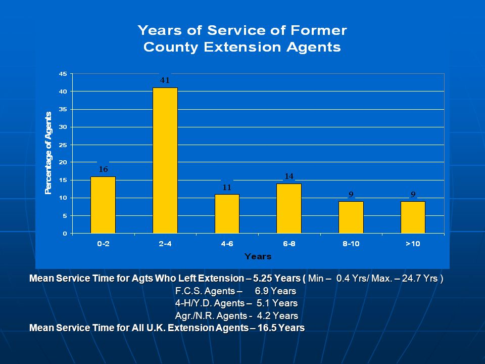 Mean Service Time for Agts Who Left Extension – 5.25 Years ( Min – 0.4 Yrs/ Max.