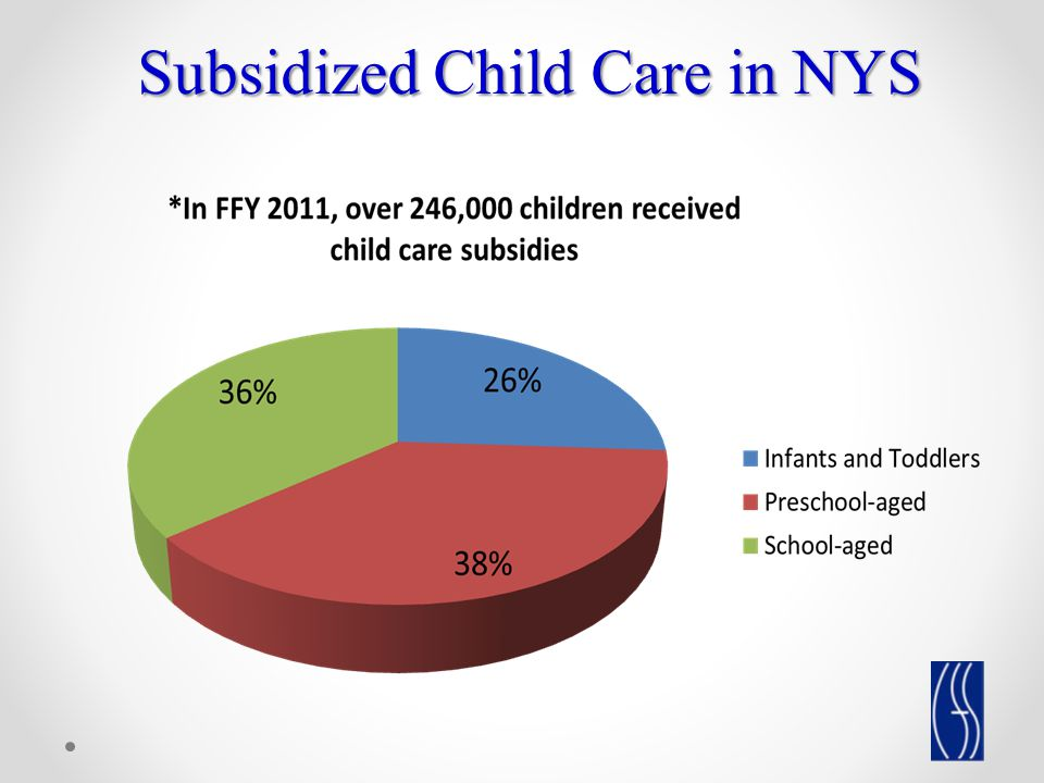 In FFY 2011, the modalities of care for children receiving subsidies: o 61% in regulated care (34% in licensed child care centers; 27% in regulated family child care homes, including group family child care) o 39% in legally-exempt care, almost exclusively home-based setting: 51,103 legally-exempt providers served 95,887 subsidized children over the course of the year