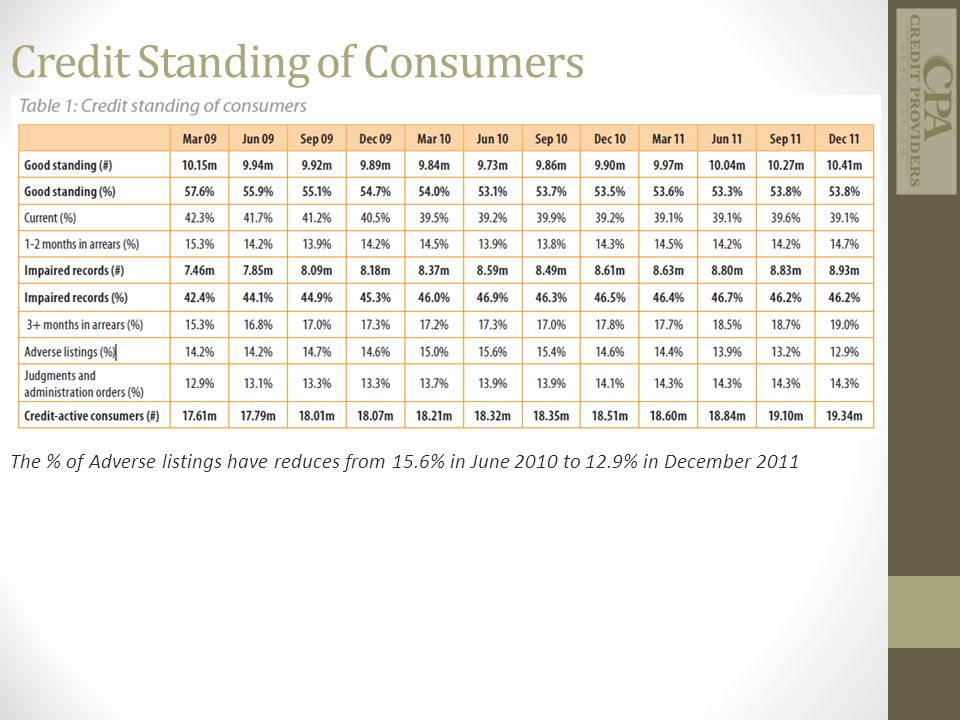 Credit Standing of Consumers The % of Adverse listings have reduces from 15.6% in June 2010 to 12.9% in December 2011