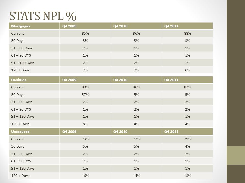 STATS NPL % MortgagesQ4 2009Q4 2010Q4 2011 Current85%86%88% 30 Days3% 31 – 60 Days2%1% 61 – 90 DYS1% 91 – 120 Days2% 1% 120 + Days7% 6% FacilitiesQ4 2