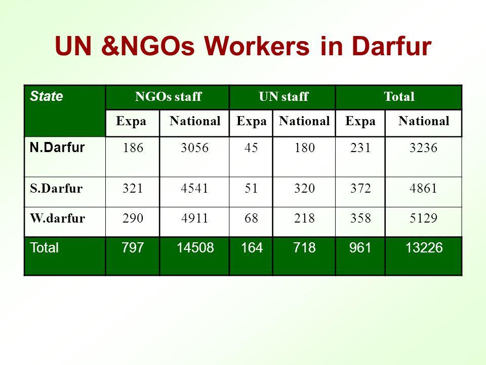 UN &NGOs Workers in Darfur State NGOs staffUN staffTotal ExpaNationalExpaNationalExpaNational N.Darfur 1863056451802313236 S.Darfur3214541513203724861 W.darfur2904911682183585129 Total7971450816471896113226