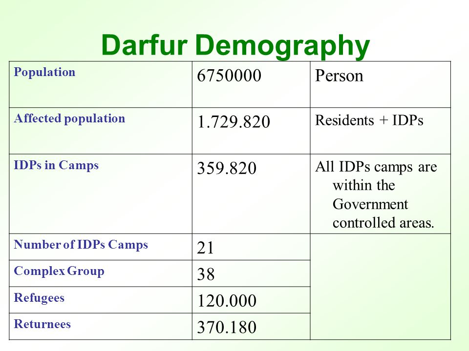 Humanitarian partners in Darfur 20032007 NGOs 23258 Workers 90021.500 of which 4500 are expatriate Vehicles ـــ4500 Communication devices ـــ6800