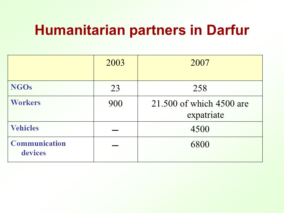 Contribution of UN Work Plan to Darfur Years200520062007 Us $621.350.517618.741.121652.824.128