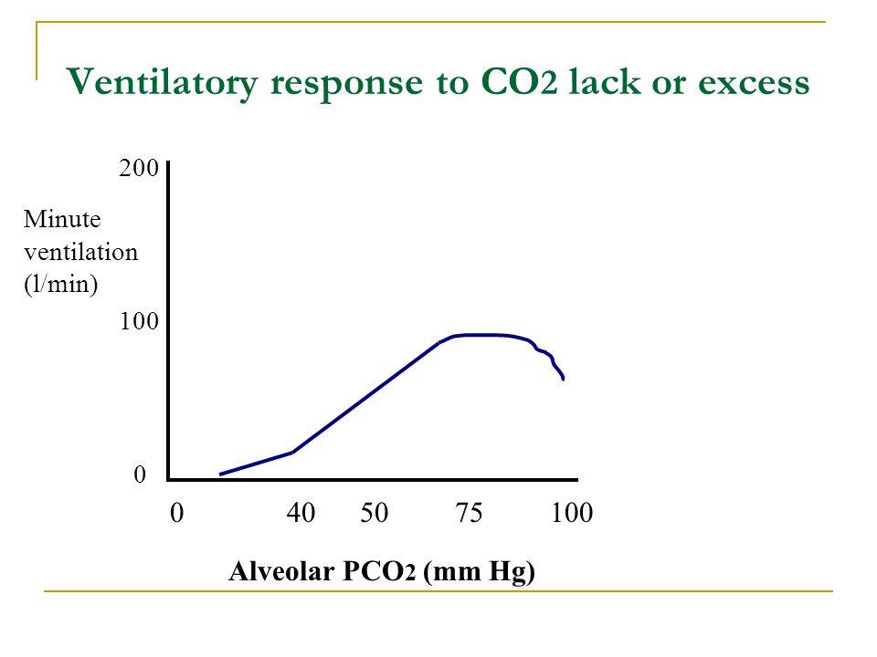 Ventilatory response to CO 2 lack or excess Alveolar PCO 2 (mm Hg) Minute ventilation (l/min) 0 100 200 0 40 50 75 100