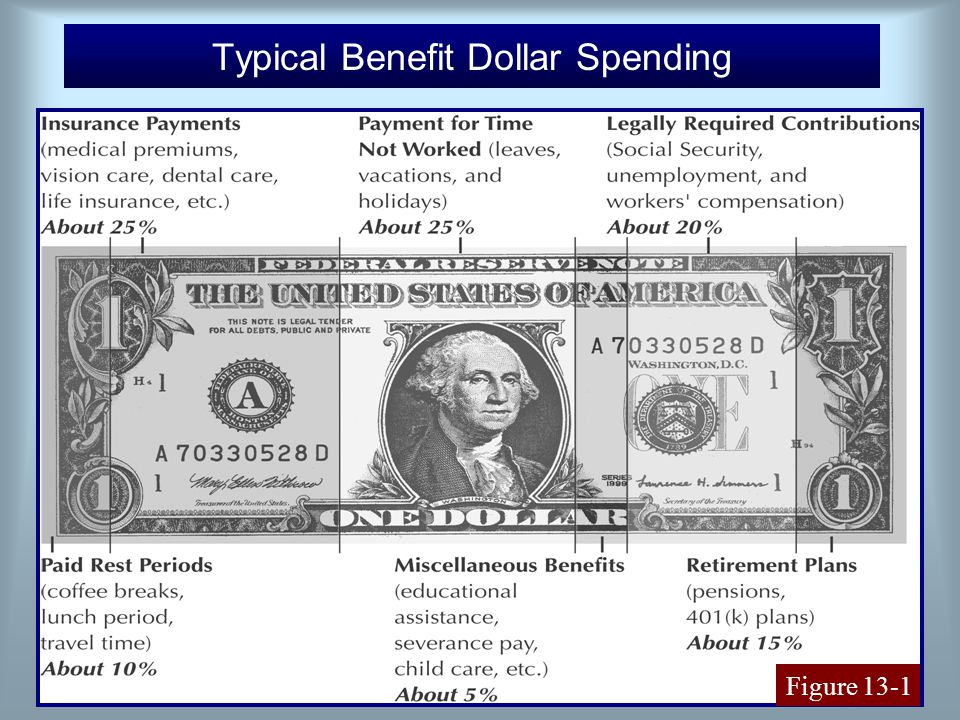4 Typical Benefit Dollar Spending Figure 13-1