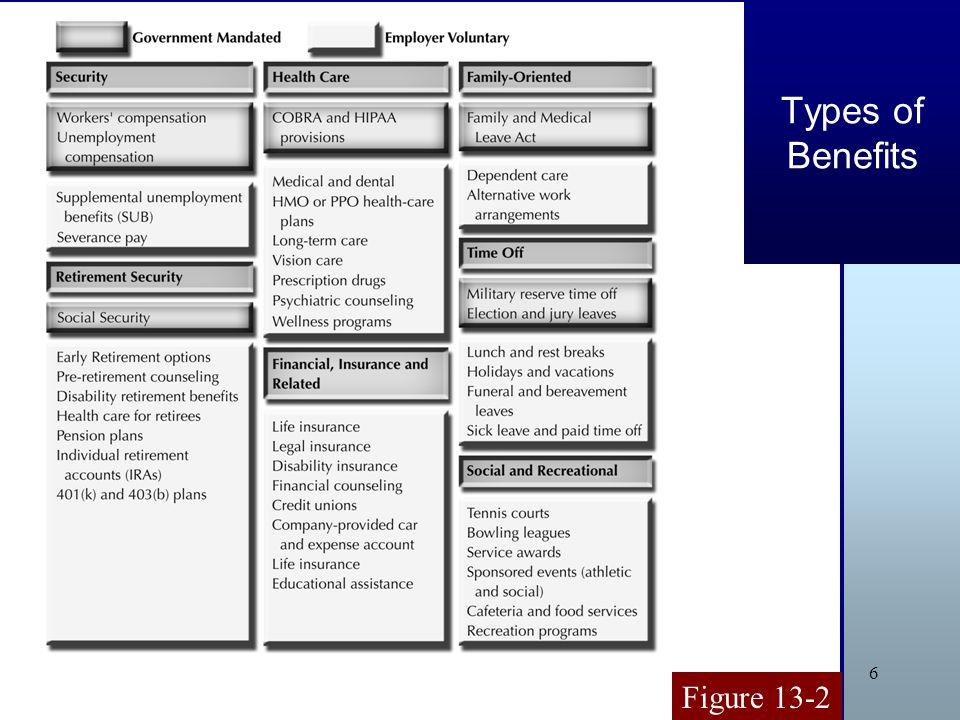 6 Types of Benefits Figure 13-2