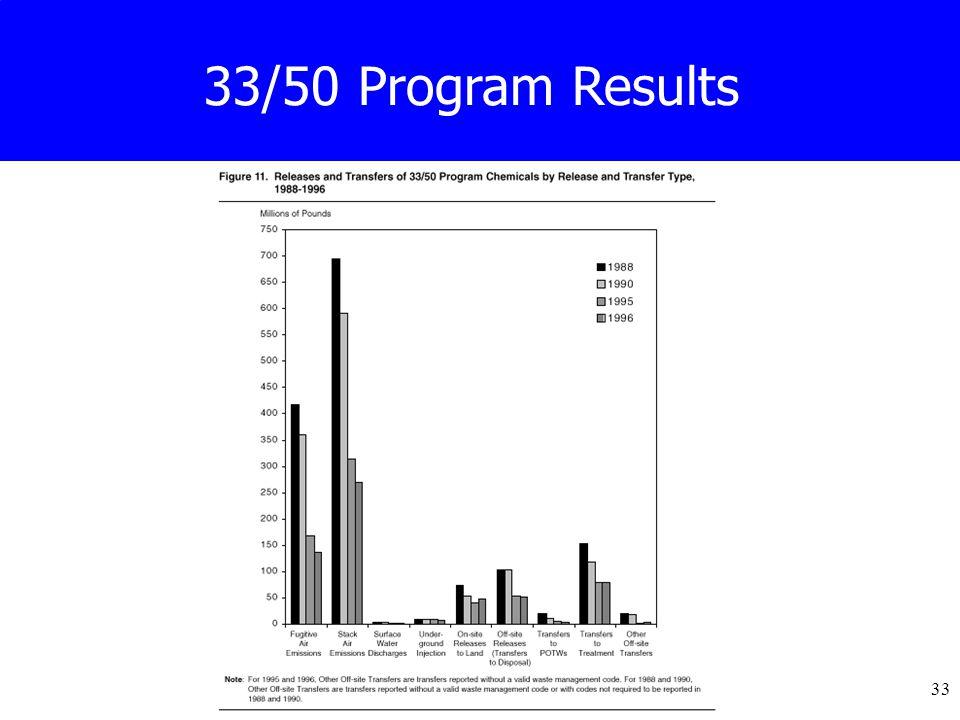 33 33/50 Program Results