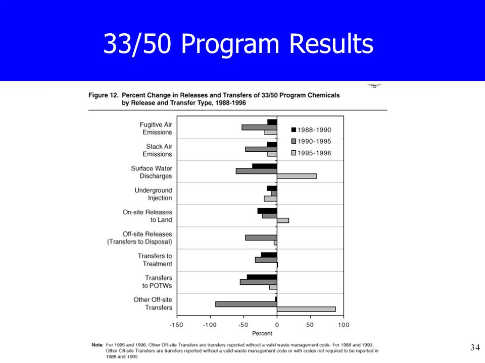 34 33/50 Program Results