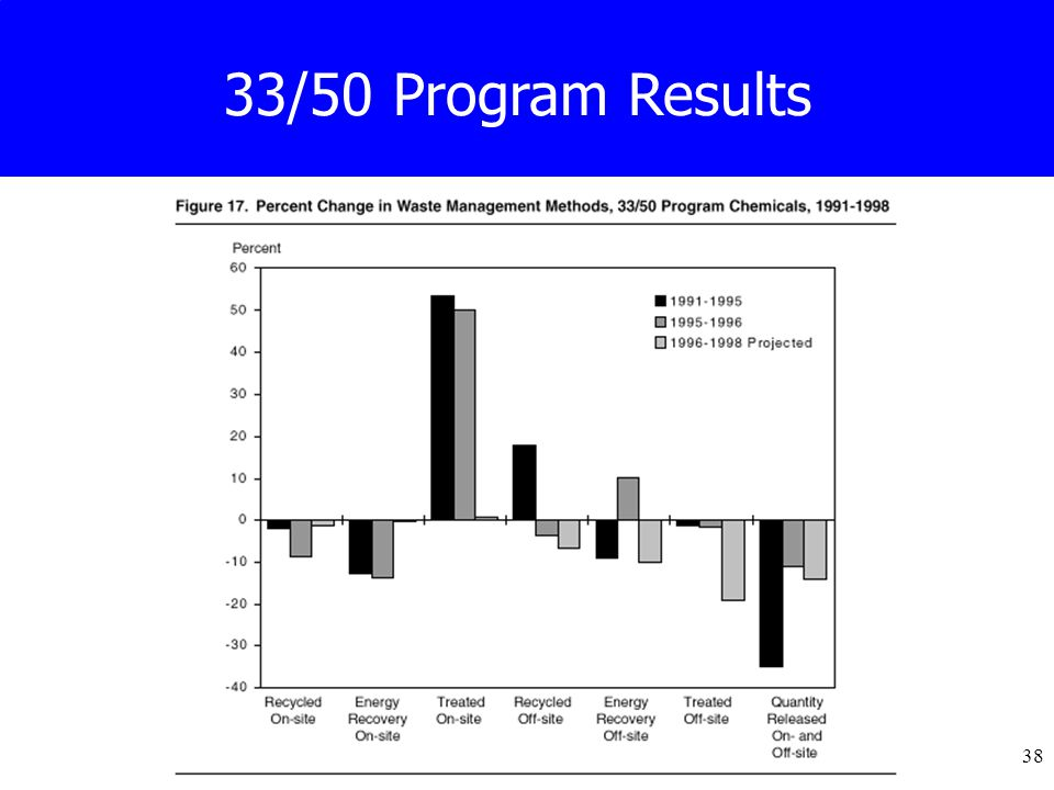 38 33/50 Program Results