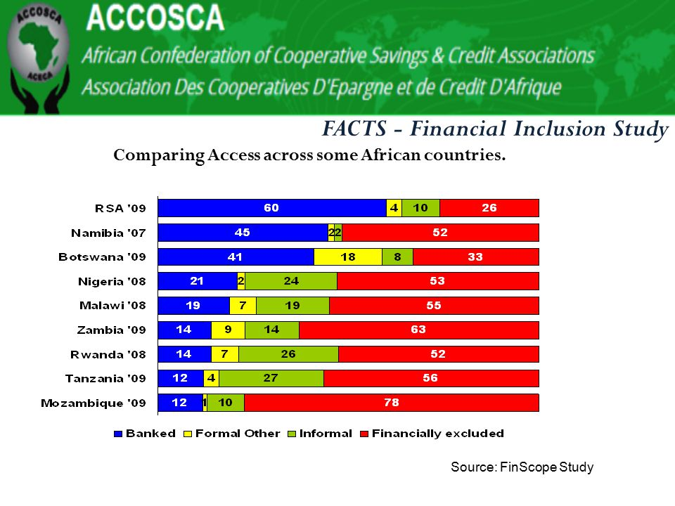 Challenges affecting Co- operative Model in Africa to support Global Economy Lack of Co-operative Education Lack of Adequate Capital HIGH OPERATING COSTS: Low Technology uptake Lack of Cooperative Data Government inconsistency on supervision Poor Leadership
